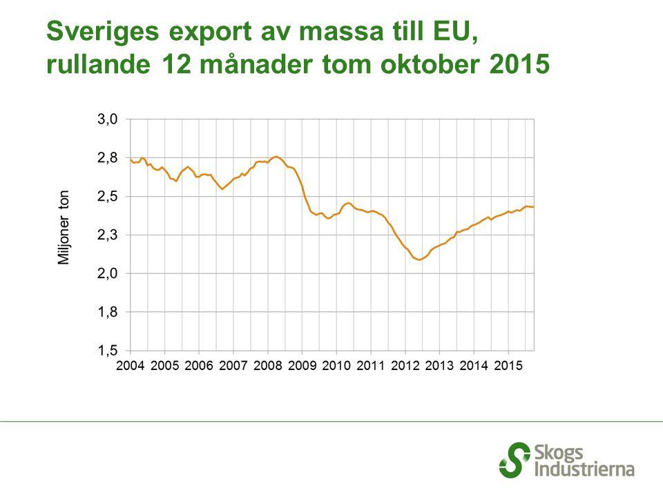 Sveriges export av massa till EU, rullande 12 månader tom oktober 2015