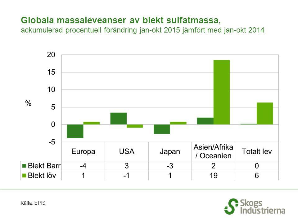 Globala massaleveanser av blekt sulfatmassa, ackumulerad procentuell förändring jan-okt 2015 jämfört med jan-okt 2014 Källa: EPIS