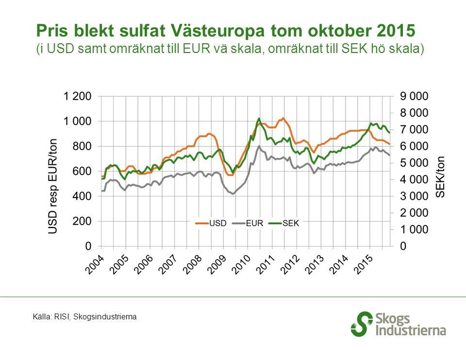 Pris blekt sulfat Västeuropa tom oktober 2015 (i USD samt omräknat till EUR vä skala, omräknat till SEK hö skala) Källa: RISI, Skogsindustrierna