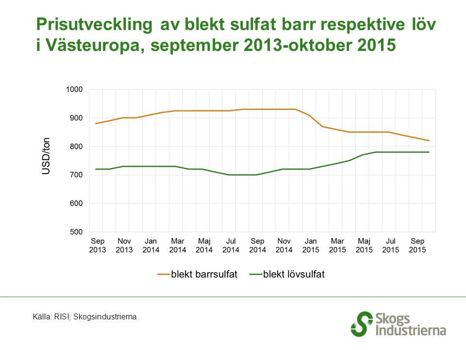 Prisutveckling av blekt sulfat barr respektive löv i Västeuropa, september 2013-oktober 2015 Källa: RISI, Skogsindustrierna