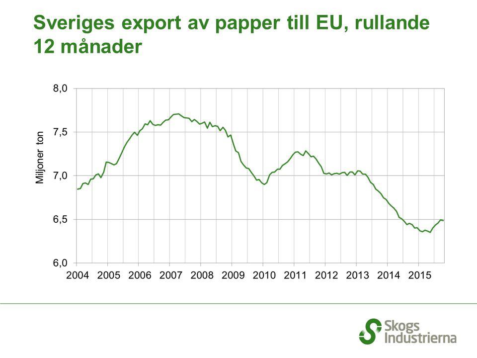 Sveriges export av papper till EU, rullande 12 månader
