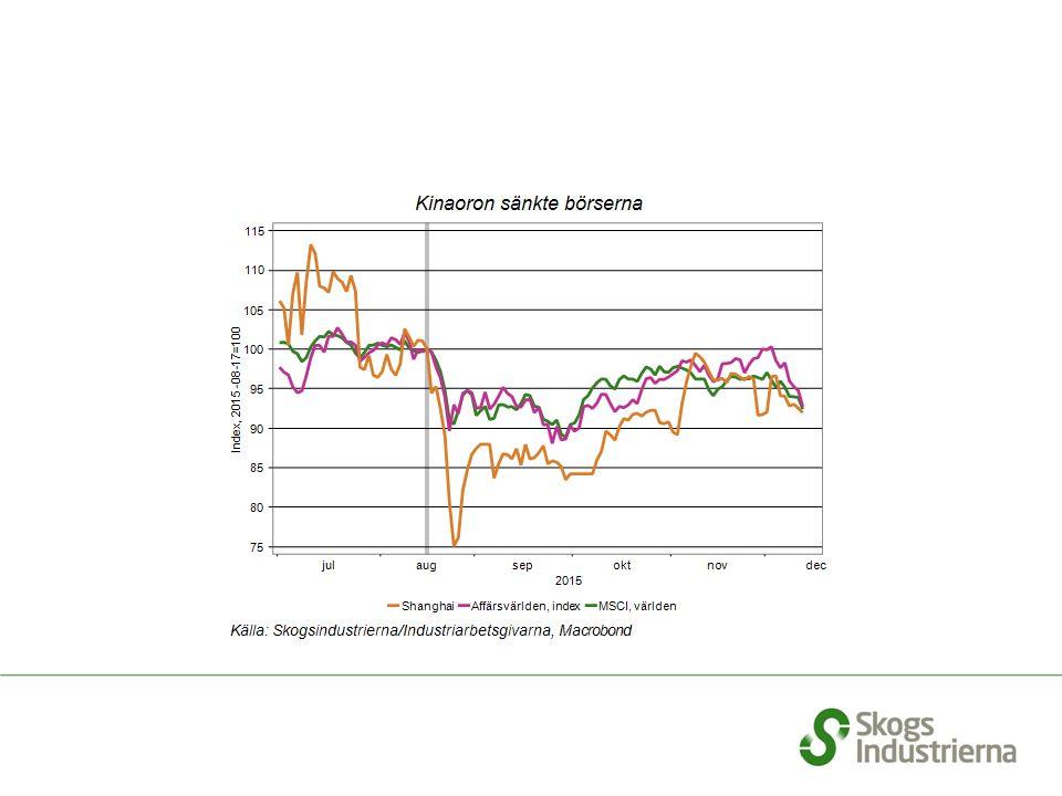 Svenska bygghandelns försäljning. Förändring jämfört med samma månad föregående år.