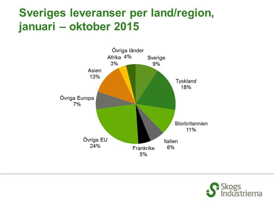 Sveriges leveranser per land/region, januari – oktober 2015