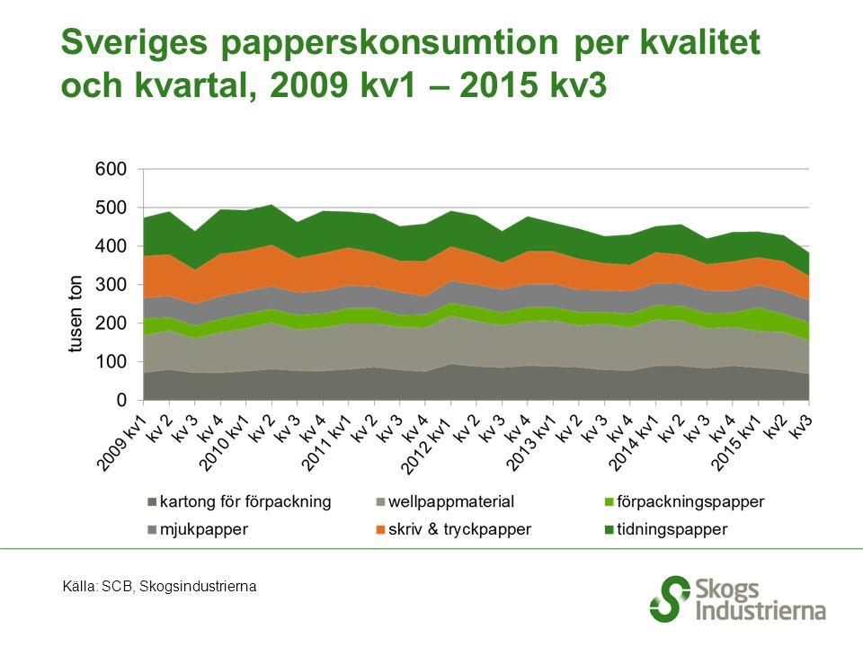 Sveriges papperskonsumtion per kvalitet och kvartal, 2009 kv1 – 2015 kv3 Källa: SCB, Skogsindustrierna