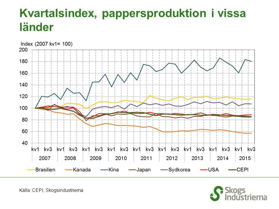 Kvartalsindex, pappersproduktion i vissa länder