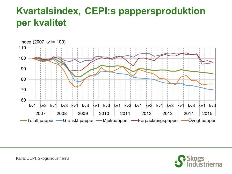 Källa: CEPI, Skogsindustrierna Kvartalsindex, CEPI:s pappersproduktion per kvalitet