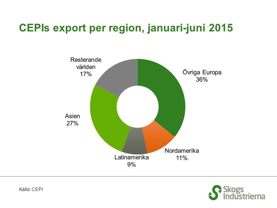 CEPIs export per region, januari-juni 2015 Källa: CEPI