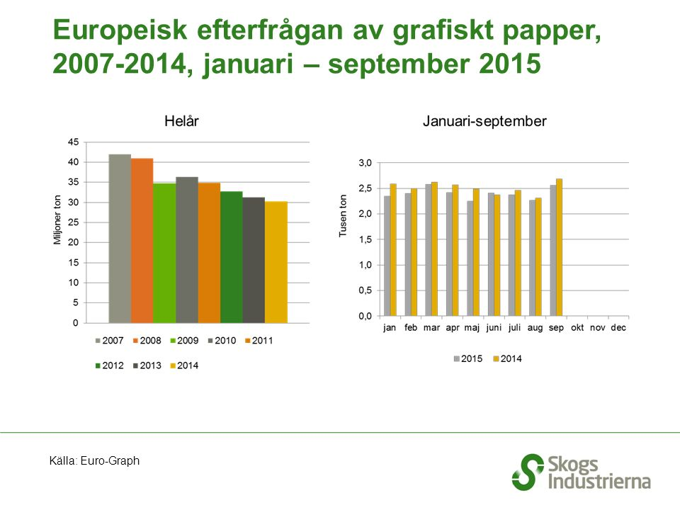 Europeisk efterfrågan av grafiskt papper, 2007-2014, januari – september 2015 Källa: Euro-Graph