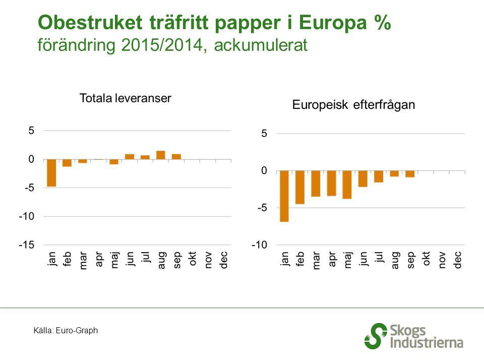 Obestruket träfritt papper i Europa % förändring 2015/2014, ackumulerat Källa: Euro-Graph