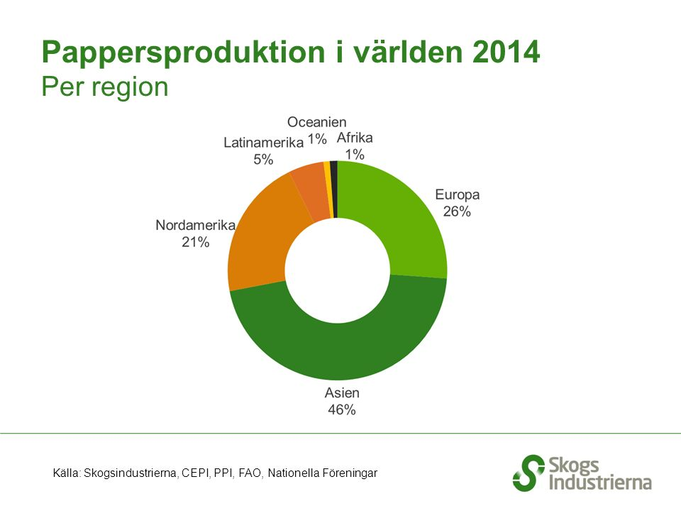 Pappersproduktion i världen 2014 Per region Källa: Skogsindustrierna, CEPI, PPI, FAO, Nationella Föreningar