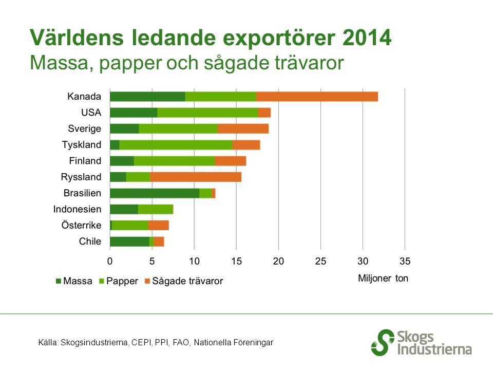 Världens ledande exportörer 2014 Massa, papper och sågade trävaror Källa: Skogsindustrierna, CEPI, PPI, FAO, Nationella Föreningar