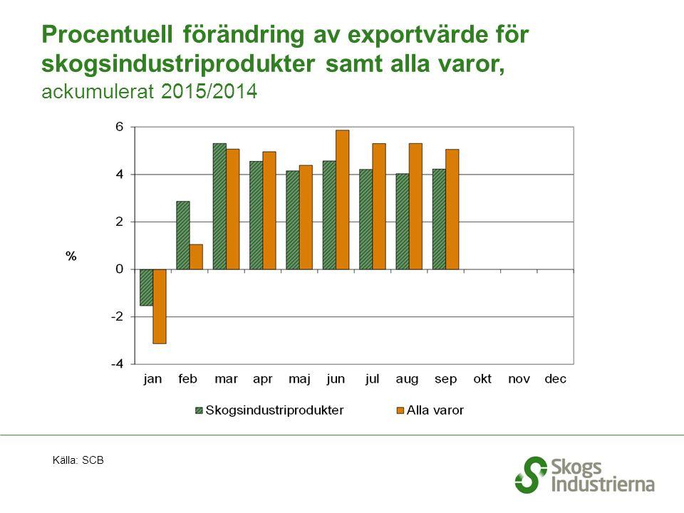 Procentuell förändring av exportvärde för skogsindustriprodukter samt alla varor, ackumulerat 2015/2014 Källa: SCB