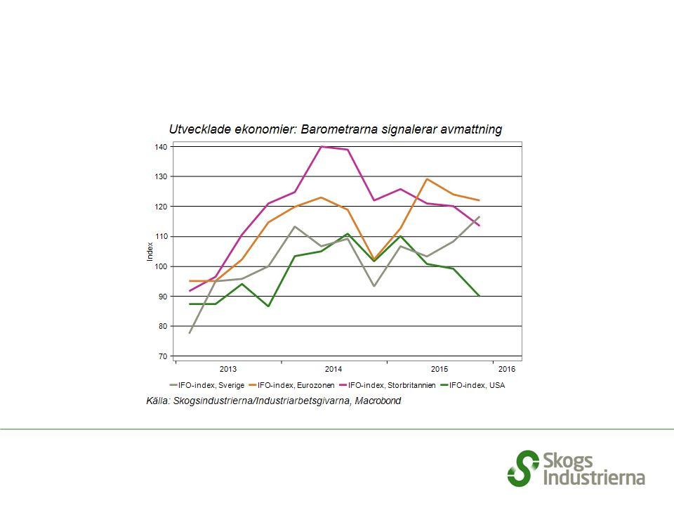 Importen av sågtimmer från Norge