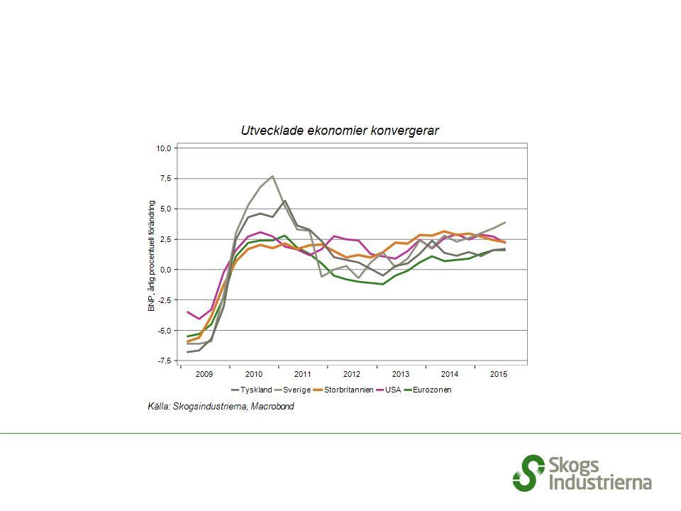 Svenskt valutaindex för trävaror . Ju högre indextal desto svagare SEK.