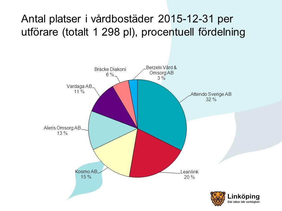 Antal platser i vårdbostäder 2015-12-31 per utförare (totalt 1 298 pl), procentuell fördelning