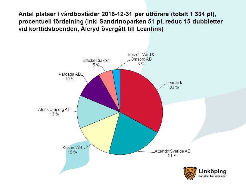 Antal platser i vårdbostäder 2016-12-31 per utförare (totalt 1 334 pl), procentuell fördelning (inkl Sandrinoparken 51 pl, reduc 15 dubbletter vid korttidsboenden, Åleryd övergått till Leanlink)