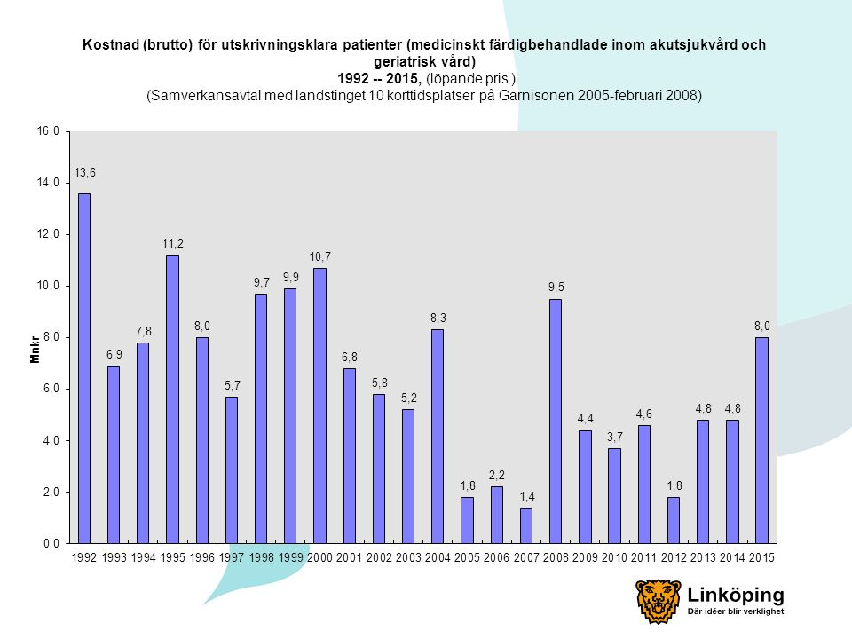 Kostnad (brutto) för utskrivningsklara patienter (medicinskt färdigbehandlade inom akutsjukvård och geriatrisk vård) 1992 -- 2015, (löpande pris ) (Samverkansavtal med landstinget 10 korttidsplatser på Garnisonen 2005-februari 2008)