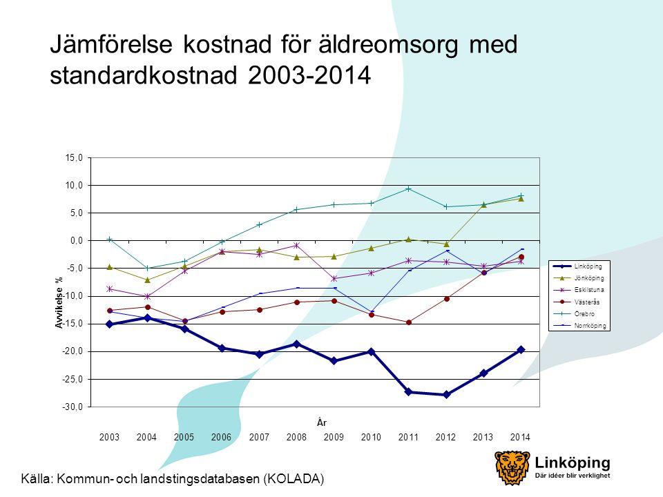 Jämförelse kostnad för äldreomsorg med standardkostnad 2003-2014 Källa: Kommun- och landstingsdatabasen (KOLADA)
