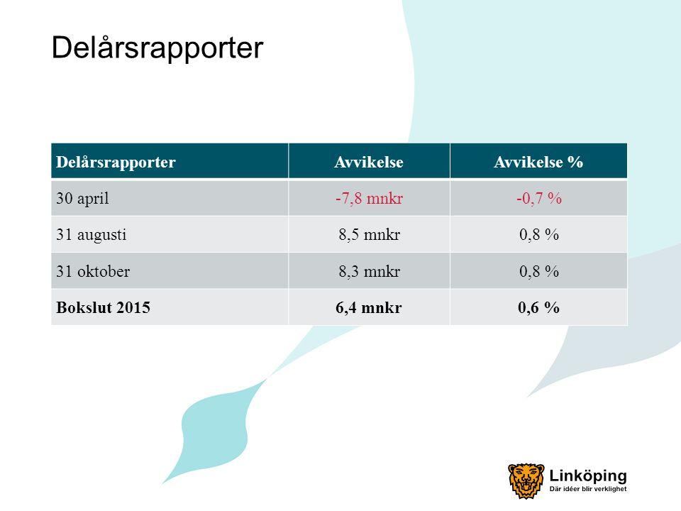 Delårsrapporter AvvikelseAvvikelse % 30 april-7,8 mnkr-0,7 % 31 augusti8,5 mnkr0,8 % 31 oktober8,3 mnkr0,8 % Bokslut 20156,4 mnkr0,6 %