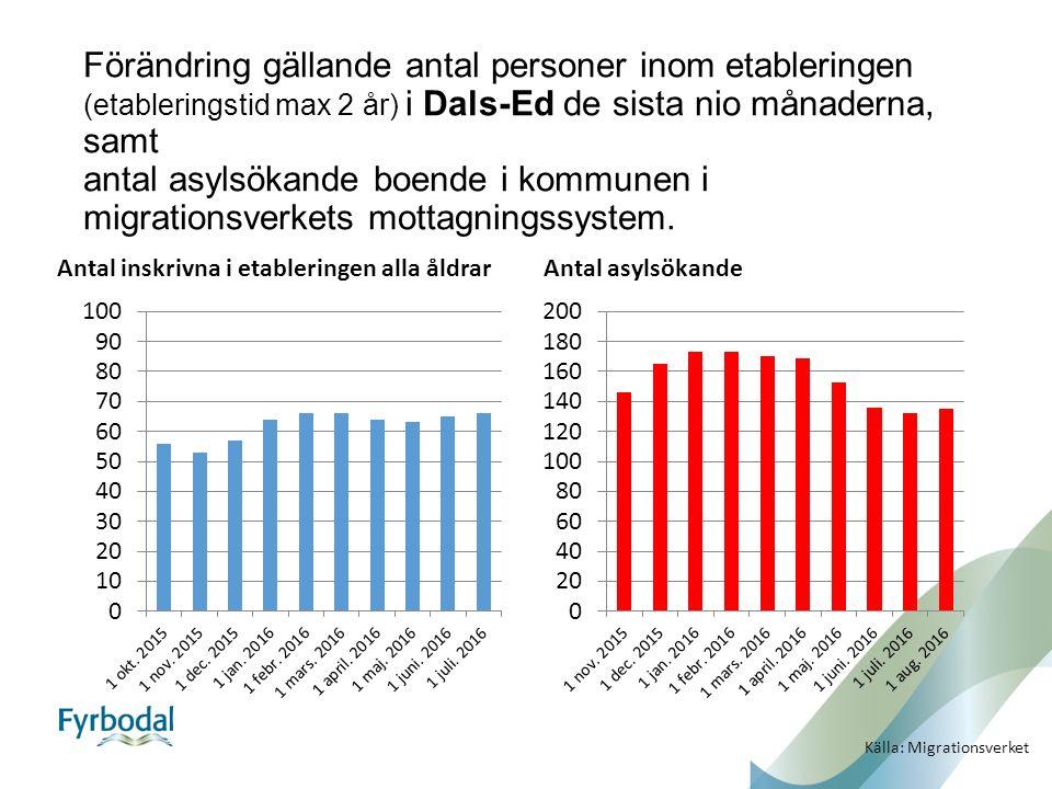 Förändring gällande antal personer inom etableringen (etableringstid max 2 år) i Dals-Ed de sista nio månaderna, samt antal asylsökande boende i kommunen i migrationsverkets mottagningssystem.