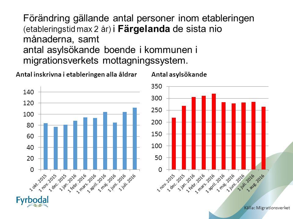 Förändring gällande antal personer inom etableringen (etableringstid max 2 år) i Färgelanda de sista nio månaderna, samt antal asylsökande boende i kommunen i migrationsverkets mottagningssystem.