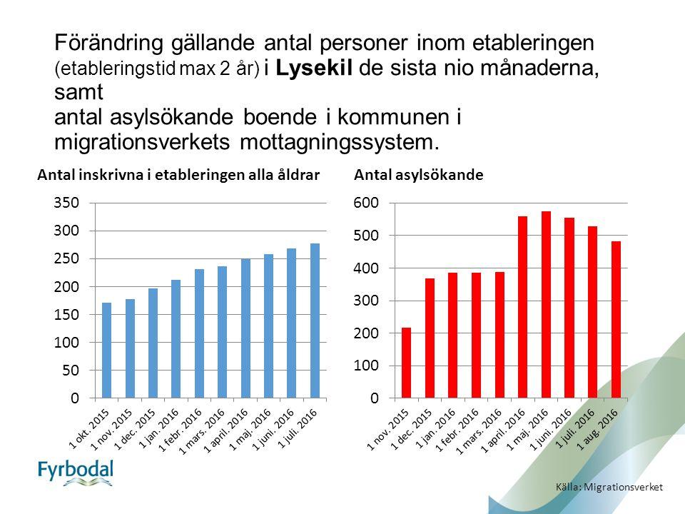 Förändring gällande antal personer inom etableringen (etableringstid max 2 år) i Lysekil de sista nio månaderna, samt antal asylsökande boende i kommunen i migrationsverkets mottagningssystem.