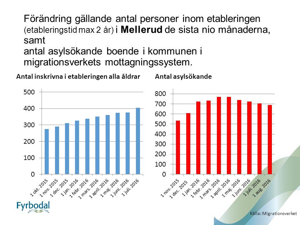 Förändring gällande antal personer inom etableringen (etableringstid max 2 år) i Mellerud de sista nio månaderna, samt antal asylsökande boende i kommunen i migrationsverkets mottagningssystem.