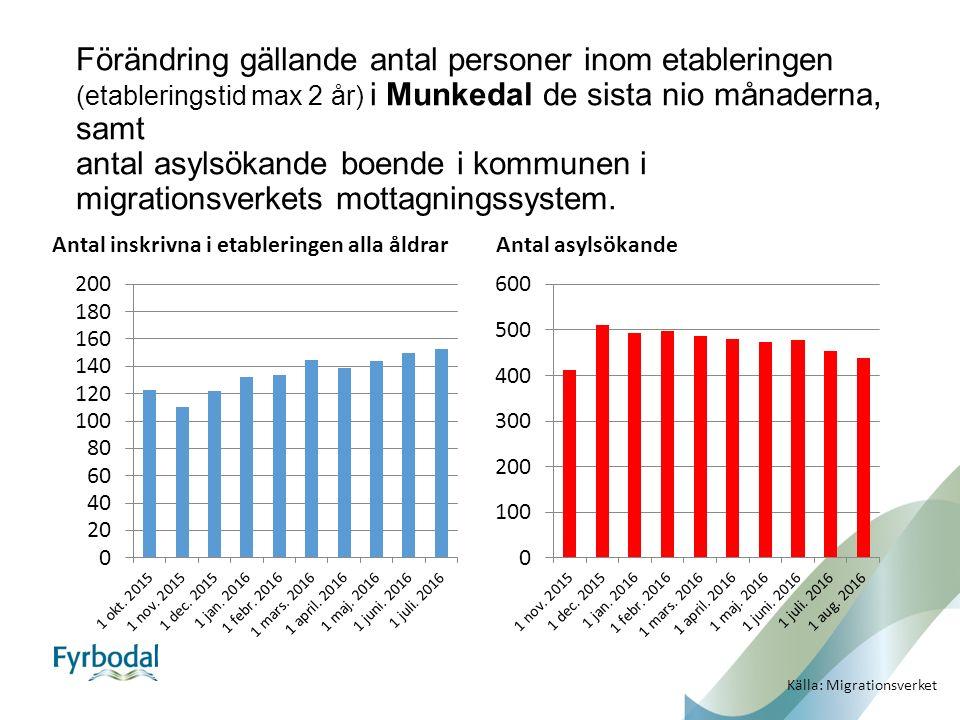 Förändring gällande antal personer inom etableringen (etableringstid max 2 år) i Munkedal de sista nio månaderna, samt antal asylsökande boende i kommunen i migrationsverkets mottagningssystem.