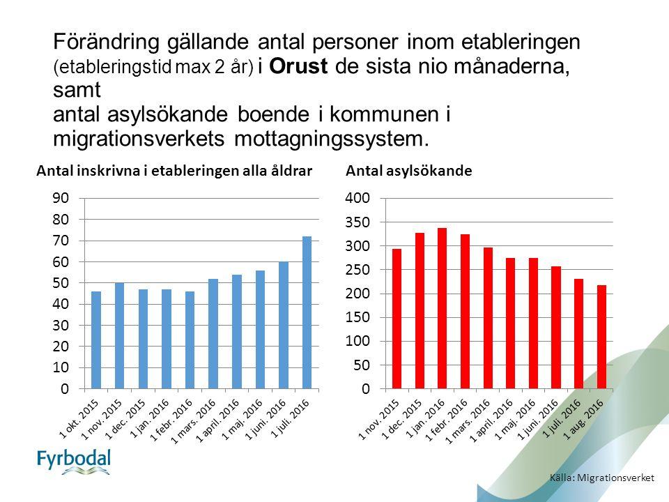 Förändring gällande antal personer inom etableringen (etableringstid max 2 år) i Orust de sista nio månaderna, samt antal asylsökande boende i kommunen i migrationsverkets mottagningssystem.