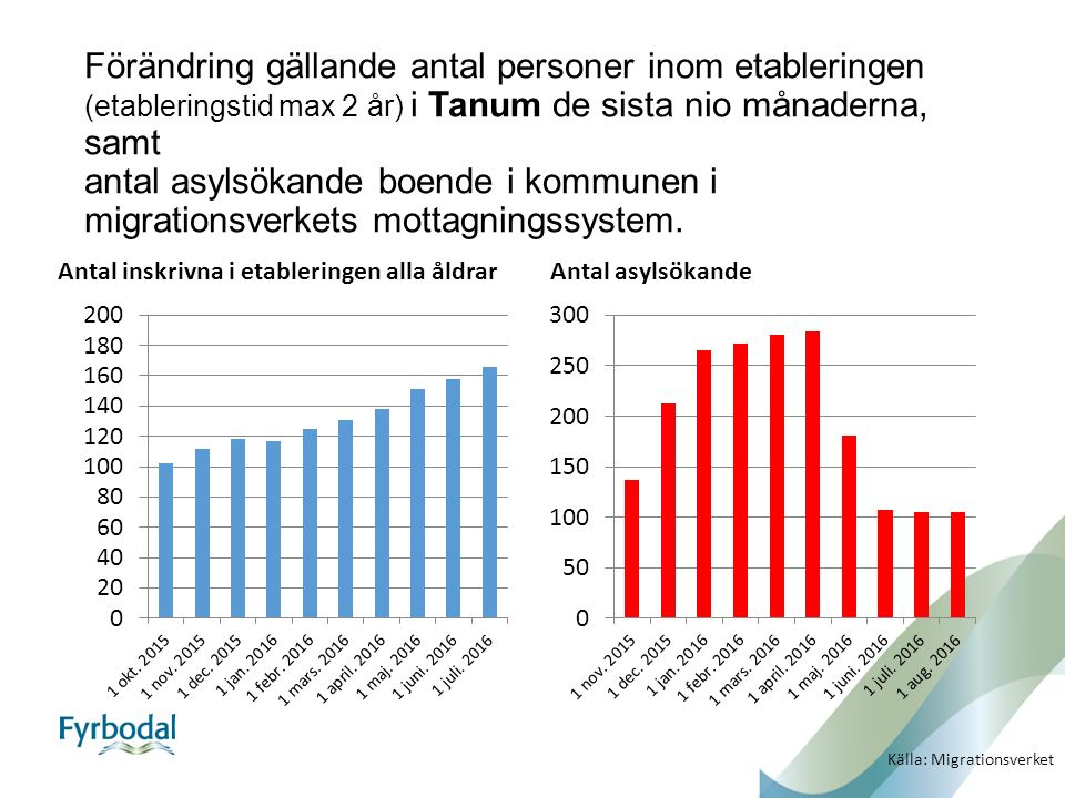 Förändring gällande antal personer inom etableringen (etableringstid max 2 år) i Tanum de sista nio månaderna, samt antal asylsökande boende i kommunen i migrationsverkets mottagningssystem.