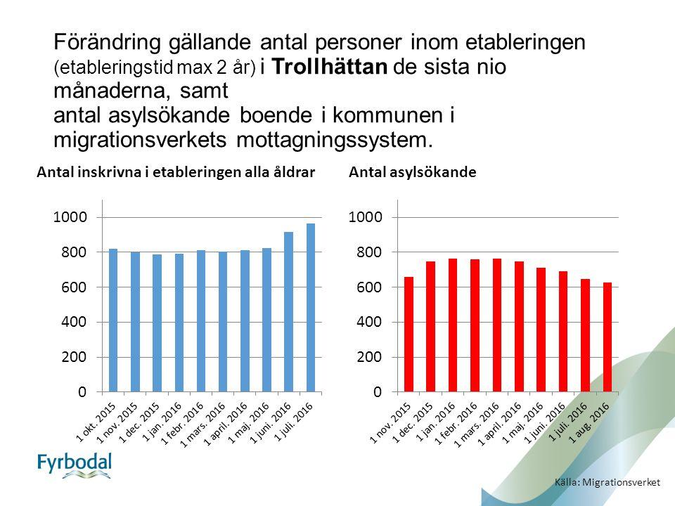 Förändring gällande antal personer inom etableringen (etableringstid max 2 år) i Trollhättan de sista nio månaderna, samt antal asylsökande boende i kommunen i migrationsverkets mottagningssystem.