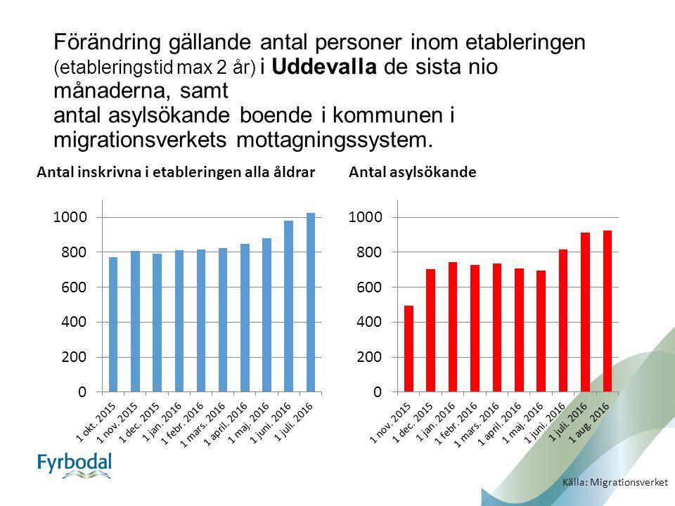 Förändring gällande antal personer inom etableringen (etableringstid max 2 år) i Uddevalla de sista nio månaderna, samt antal asylsökande boende i kommunen i migrationsverkets mottagningssystem.