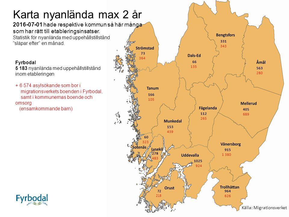 Förändring gällande antal personer inom etableringen (etableringstid max 2 år) i Strömstad de sista nio månaderna, samt antal asylsökande boende i kommunen i migrationsverkets mottagningssystem.