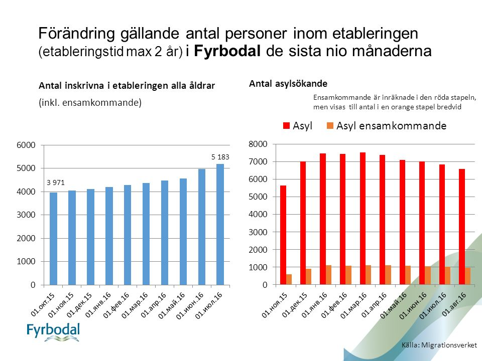Förändring gällande antal personer inom etableringen (etableringstid max 2 år) i Bengtsfors de sista nio månaderna, samt antal asylsökande boende i kommunen i migrationsverkets mottagningssystem.