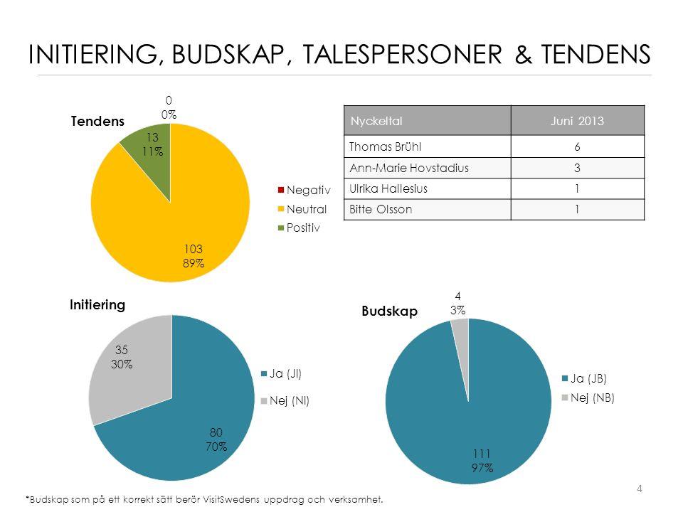 4 INITIERING, BUDSKAP, TALESPERSONER & TENDENS *Budskap som på ett korrekt sätt berör VisitSwedens uppdrag och verksamhet.
