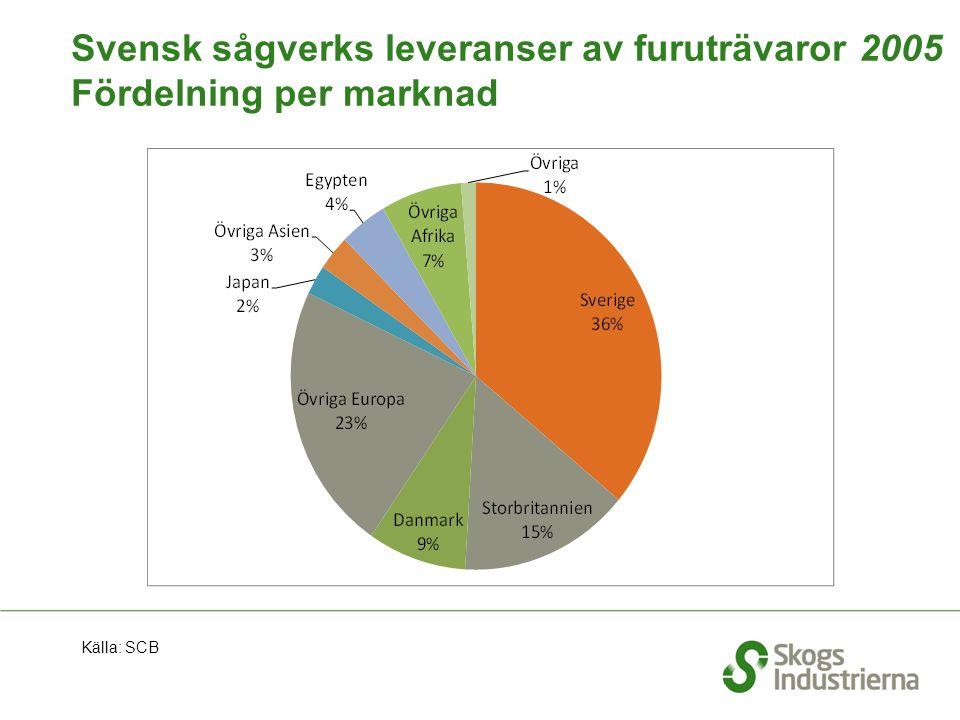 Svensk sågverks leveranser av furuträvaror 2005 Fördelning per marknad Källa: SCB