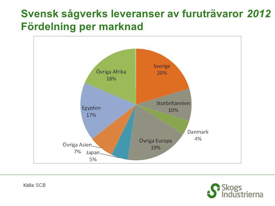Svensk sågverks leveranser av furuträvaror 2012 Fördelning per marknad Källa: SCB