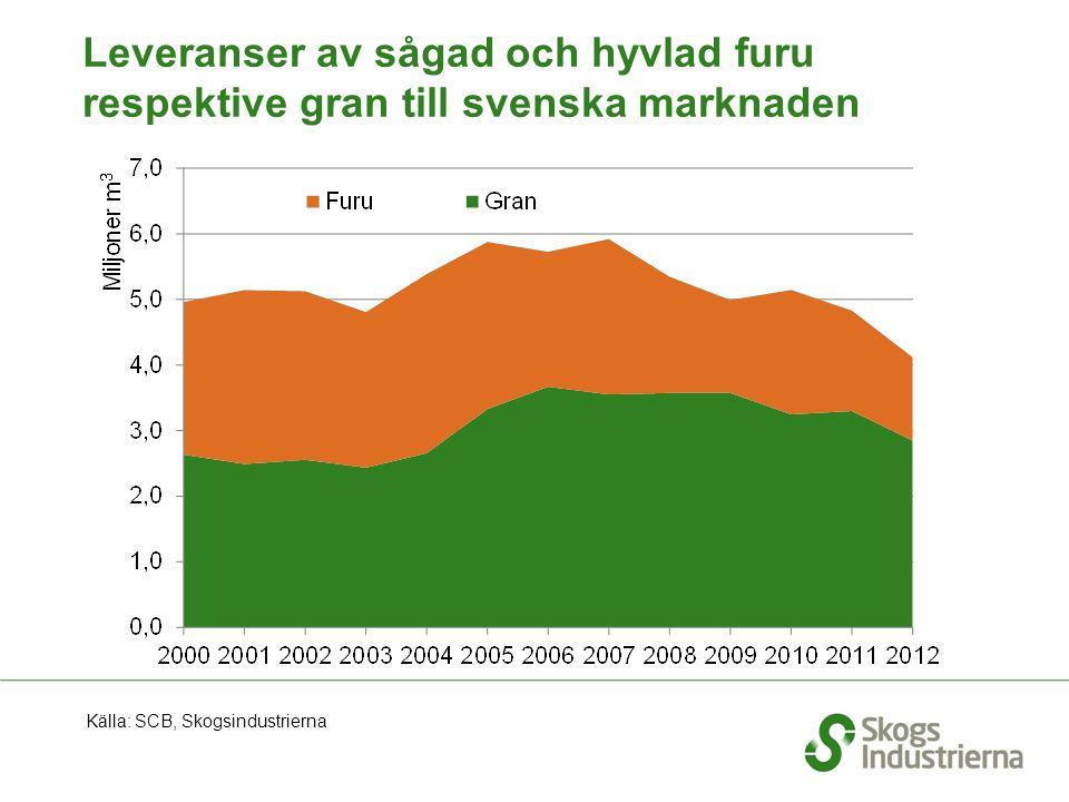 Leveranser av sågad och hyvlad furu respektive gran till svenska marknaden Källa: SCB, Skogsindustrierna
