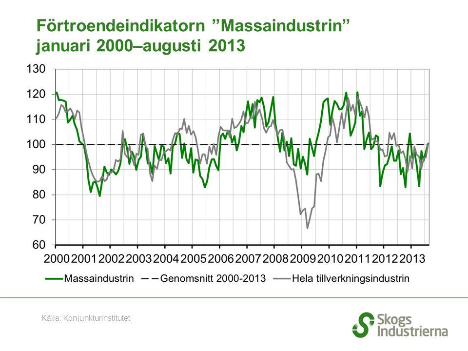 """Förtroendeindikatorn """"Massaindustrin"""" januari 2000–augusti 2013 Källa: Konjunkturinstitutet"""