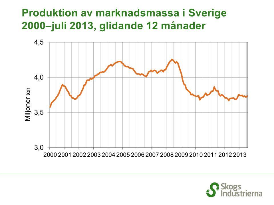 Produktion av marknadsmassa i Sverige 2000–juli 2013, glidande 12 månader