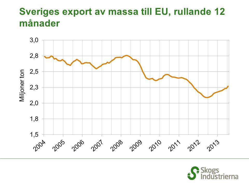 Sveriges export av massa till EU, rullande 12 månader