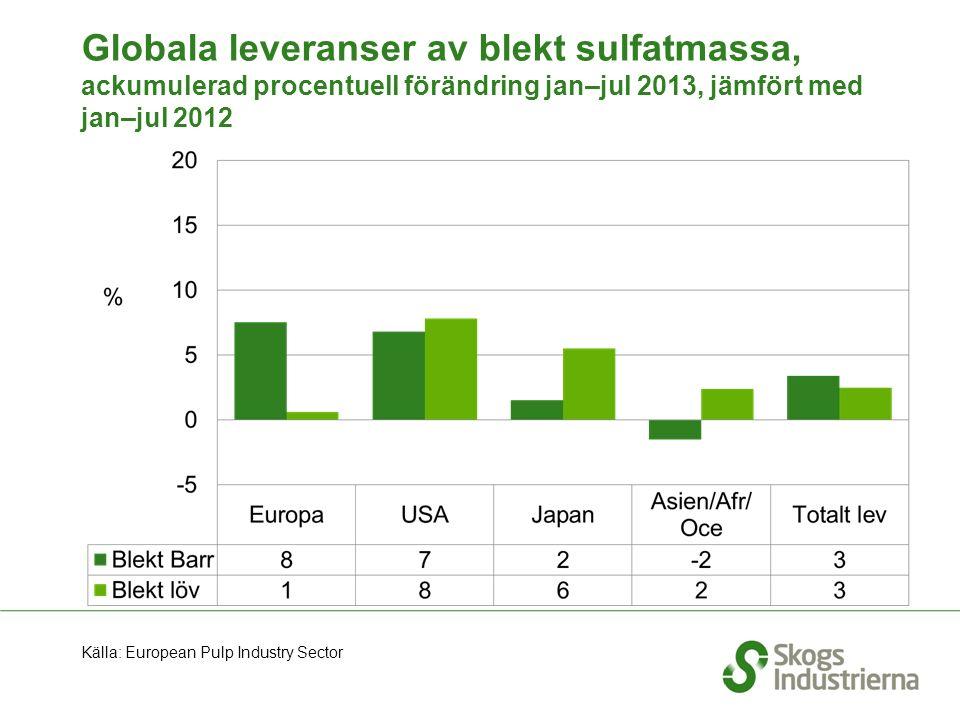 Globala leveranser av blekt sulfatmassa, ackumulerad procentuell förändring jan–jul 2013, jämfört med jan–jul 2012 Källa: European Pulp Industry Sector