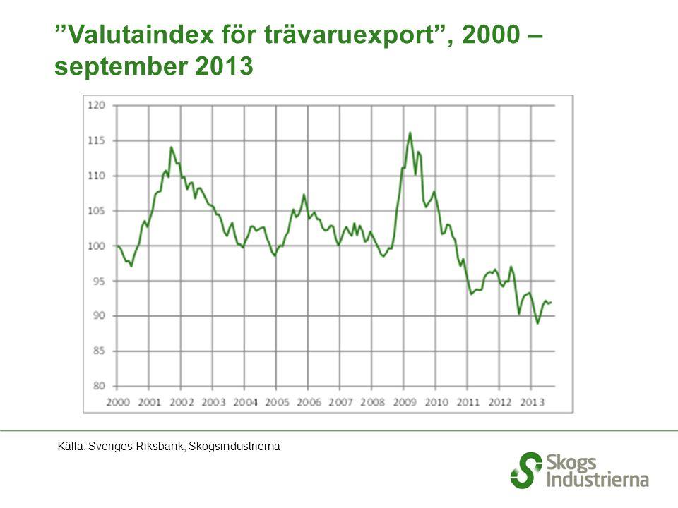 """""""Valutaindex för trävaruexport"""", 2000 – september 2013 Källa: Sveriges Riksbank, Skogsindustrierna"""