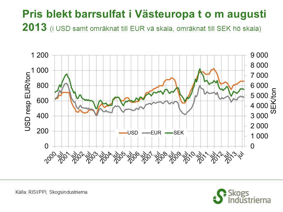 Pris blekt barrsulfat i Västeuropa t o m augusti 2013 (i USD samt omräknat till EUR vä skala, omräknat till SEK hö skala) Källa: RISI/PPI, Skogsindustrierna