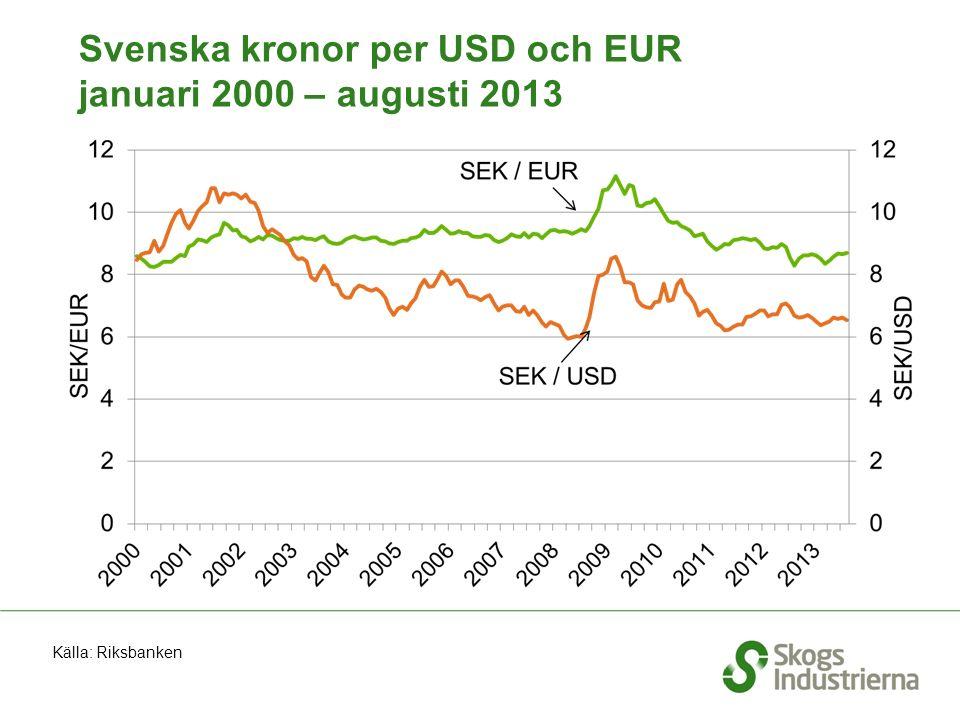 Svenska kronor per USD och EUR januari 2000 – augusti 2013 Källa: Riksbanken