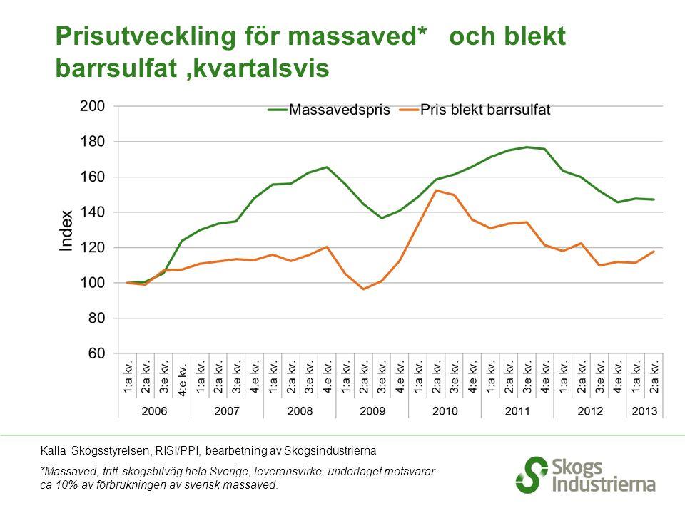 Prisutveckling för massaved* och blekt barrsulfat,kvartalsvis Källa Skogsstyrelsen, RISI/PPI, bearbetning av Skogsindustrierna *Massaved, fritt skogsbilväg hela Sverige, leveransvirke, underlaget motsvarar ca 10% av förbrukningen av svensk massaved.