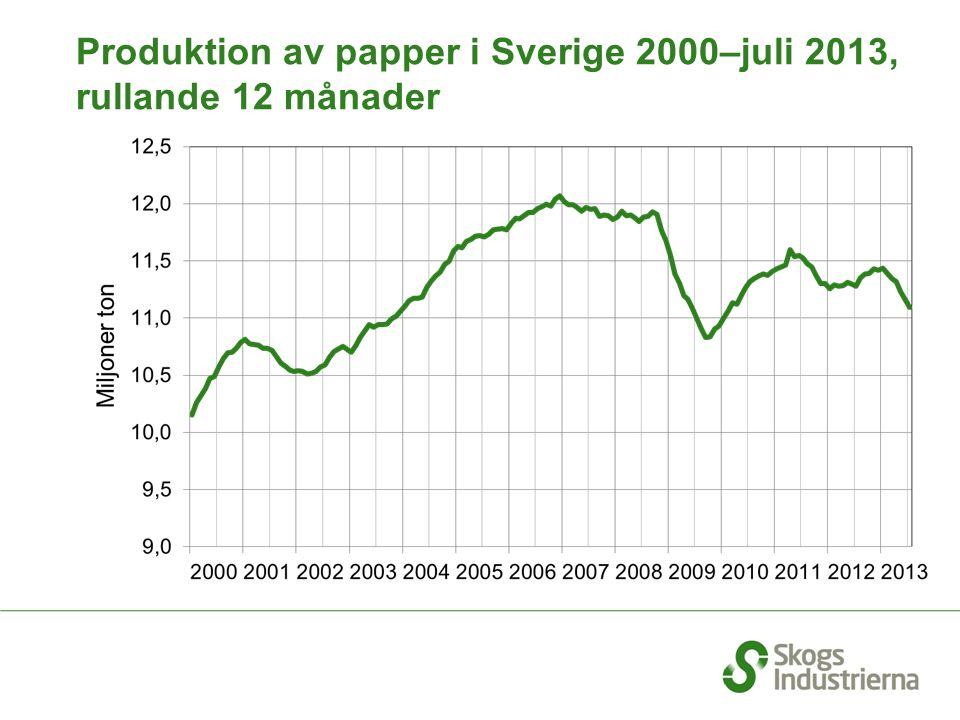 Produktion av papper i Sverige 2000–juli 2013, rullande 12 månader