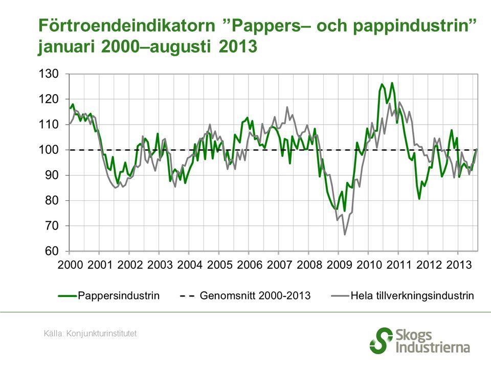 Förtroendeindikatorn Pappers– och pappindustrin januari 2000–augusti 2013 Källa: Konjunkturinstitutet