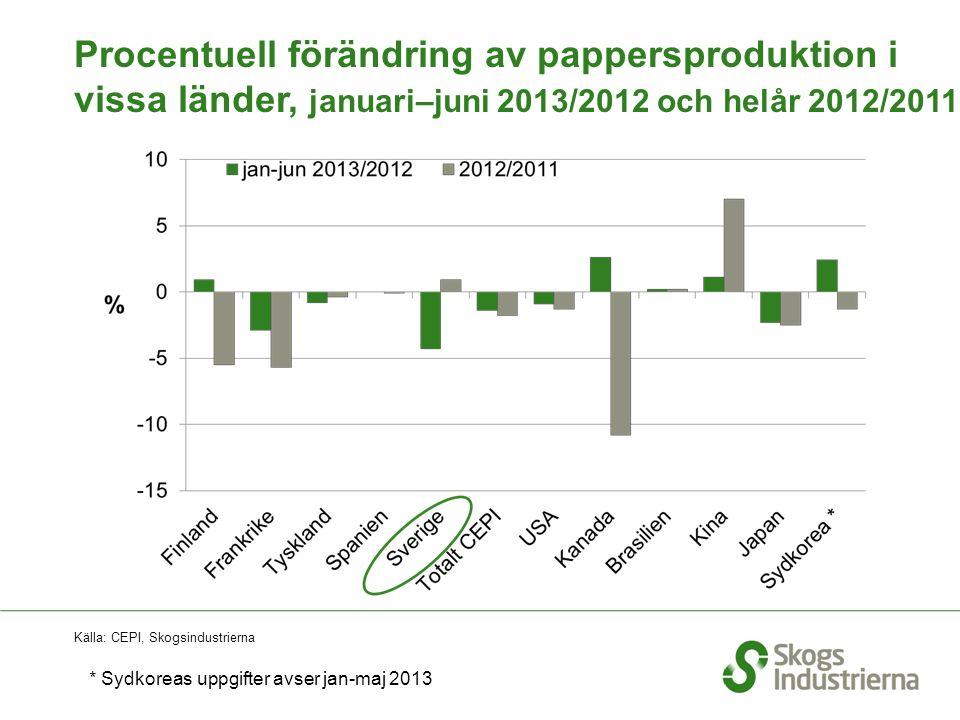 Procentuell förändring av pappersproduktion i vissa länder, januari–juni 2013/2012 och helår 2012/2011 Källa: CEPI, Skogsindustrierna * Sydkoreas uppgifter avser jan-maj 2013