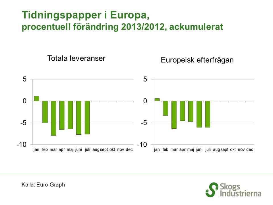 Tidningspapper i Europa, procentuell förändring 2013/2012, ackumulerat Källa: Euro-Graph